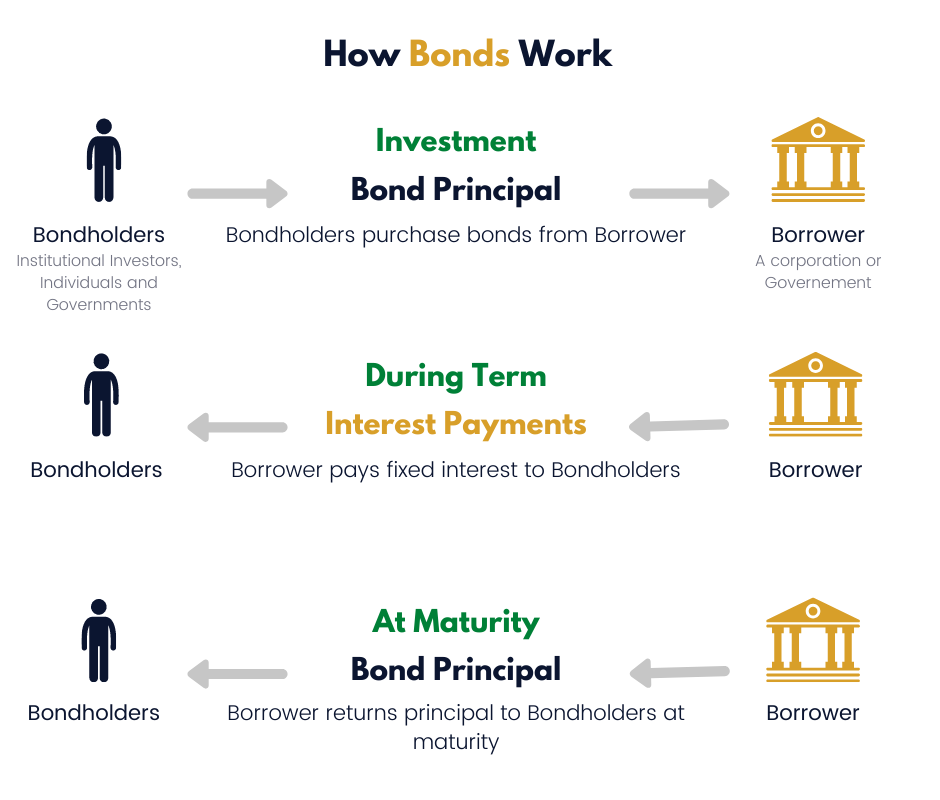 How Bonds Work For Income Investing