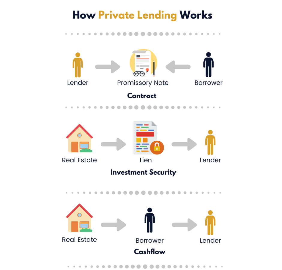 How Private Lending Works