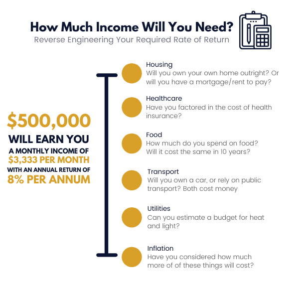 Calculating your Income Requirement