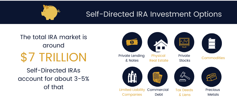 Self-Directed IRA & 40(k) Investment Options