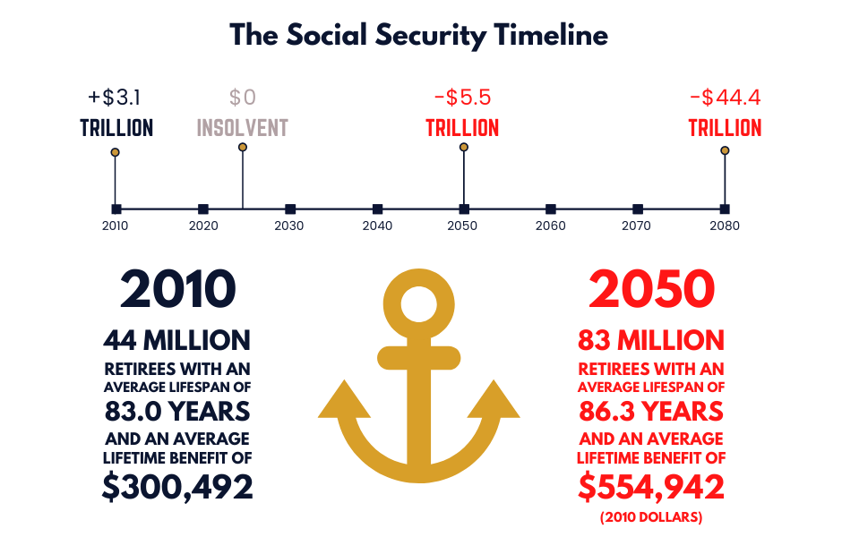 Social Security Timeline to Insolvency