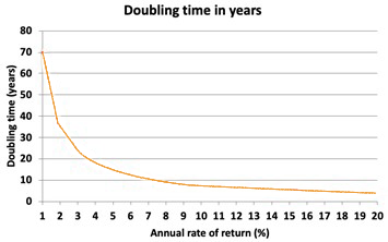 The time it takes to double your money investing