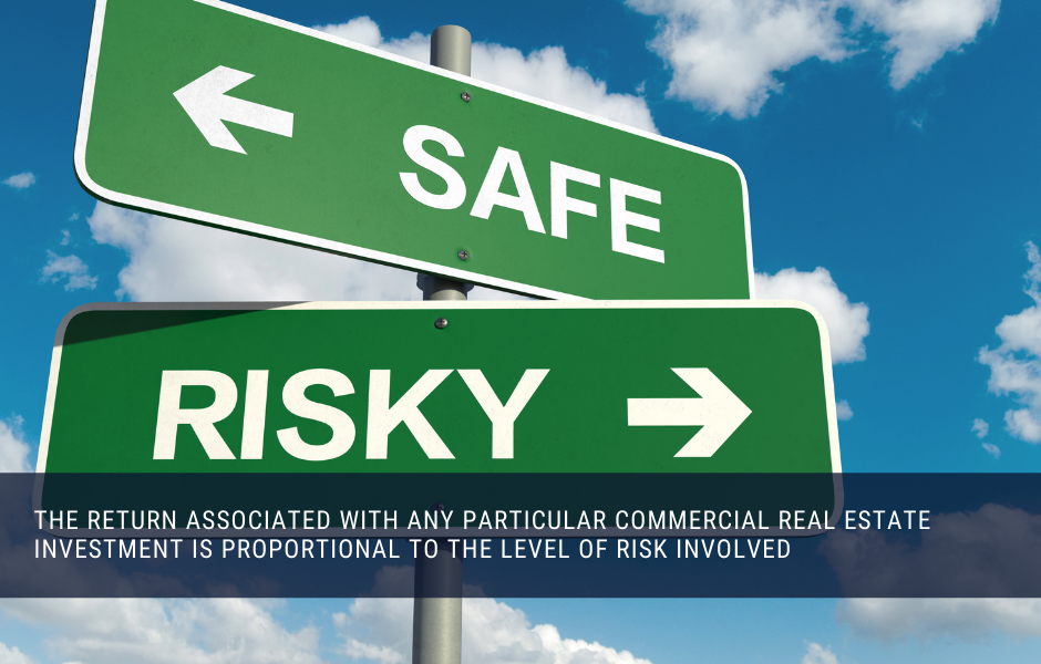 Return on investment is directly proportional to the risk of any particular commercial real estate investment
